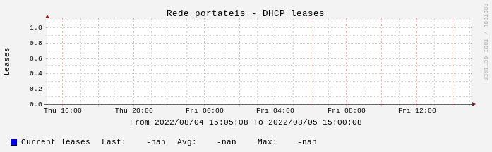 DHCP leases for the last 2 weeks