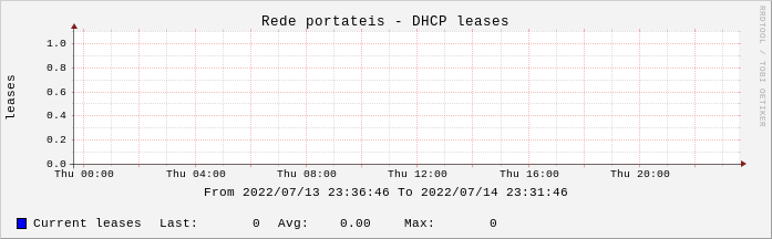 DHCP leases for the last 2 days