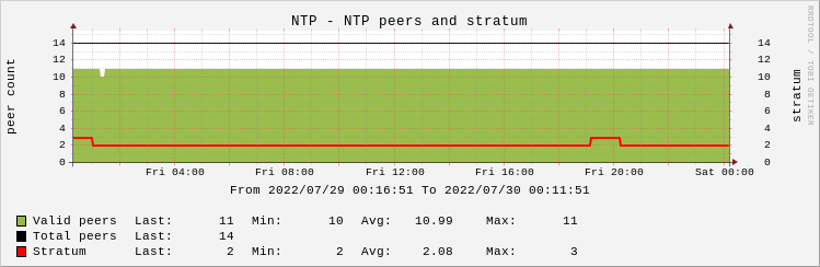 NTP peers and stratum